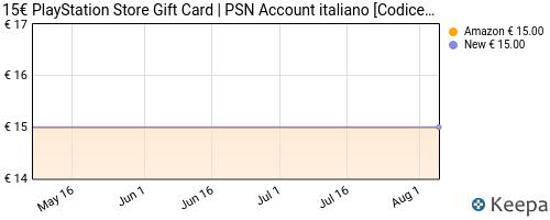 Storico dei prezzi Amazon e affiliati KZ-playstation-network-psn-card-15-codice-download-per-psn