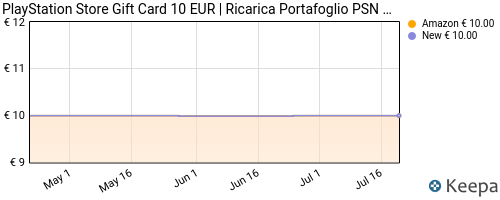 Storico dei prezzi Amazon e affiliati HR-playstation-network-psn-card-10-codice-download-per-psn
