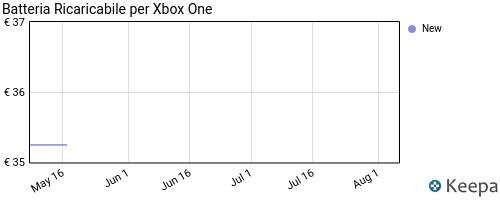 Storico dei prezzi Amazon e affiliati XM-batteria-controller-xbox-one-2600mah-batteria-ricaricabile