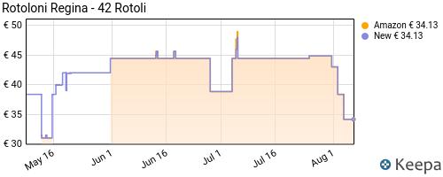Storico dei prezzi Amazon e affiliati YT-regina-rolls-carta-igienica-500-fogli-per-rotolo-100