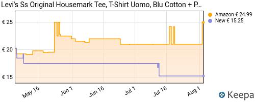 Storico dei prezzi Amazon e affiliati 6Z-levi-s-ss-original-hm-tee-t-shirt-cotton-patch-dress