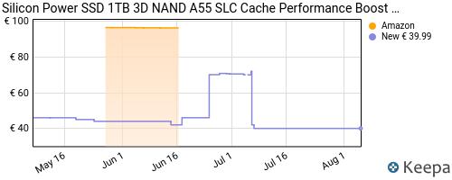 Storico dei prezzi Amazon e affiliati 53-silicon-power-ssd-1tb-3d-nand-a55-slc-cache-performance