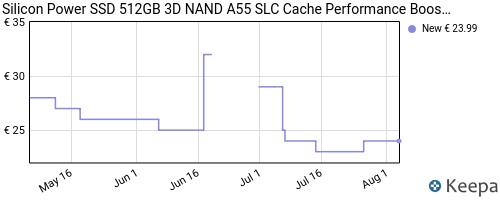 Storico dei prezzi Amazon e affiliati Y5-silicon-power-ssd-512gb-3d-nand-a55-slc-cache-performance