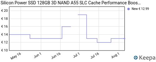 Storico dei prezzi Amazon e affiliati 72-silicon-power-ssd-128gb-3d-nand-a55-slc-cache-performance