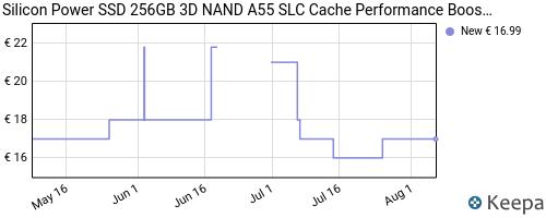 Storico dei prezzi Amazon e affiliati 1F-silicon-power-ssd-256gb-3d-nand-a55-slc-cache-performance