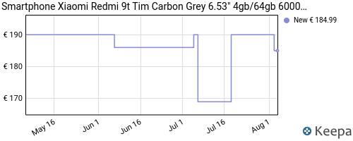 Storico dei prezzi Amazon e affiliati 3D-smartphone-xiaomi-redmi-9t-tim-carbon-grey-6-53-4gb-64gb