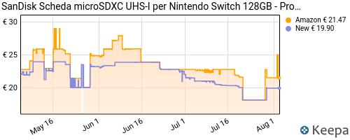 Storico dei prezzi Amazon e affiliati S3-sandisk-scheda-microsdxc-uhs-i-per-nintendo-switch-128-gb