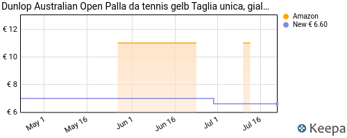 Storico dei prezzi Amazon e affiliati 4H-dunlop-australian-open-palla-da-tennis-gelb-taglia-unica