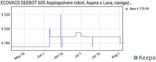 Storico dei prezzi Amazon e affiliati 5K-aspirapolvere-robot-ecovacs-deebot-605-aspira-o-lava