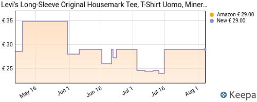Storico dei prezzi Amazon e affiliati SQ-levi-s-ls-original-hm-tee-maglietta-a-maniche-lunghe-black