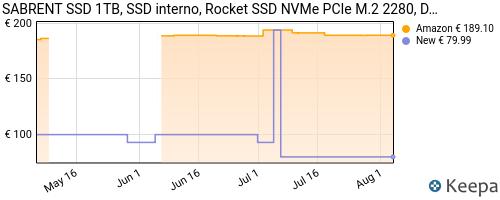 Storico dei prezzi Amazon e affiliati XR-sabrent-ssd-interno-1tb-rocket-nvme-pcie-m-2-2280-drive-a