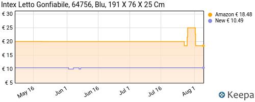 Storico dei prezzi Amazon e affiliati 51-intex-64756-materasso-singolo-classic-downy-con-tecnologia
