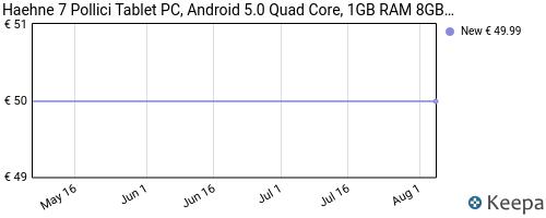 Storico dei prezzi Amazon e affiliati JB-haehne-7-pollici-tablet-pc-google-android-4-4-quad-core