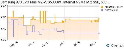 Storico dei prezzi Amazon e affiliati 7K-samsung-memorie-mz-v7s500-970-evo-plus-ssd-interno-da-500gb