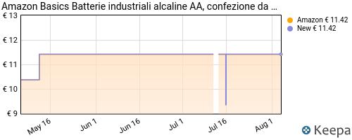 Storico dei prezzi Amazon e affiliati G3-amazon-basics-batterie-industriali-alcaline-aa-confezione