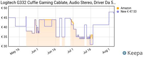 Storico dei prezzi Amazon e affiliati Z1-logitech-g332-cuffie-gaming-cablate-audio-stereo-driver-da