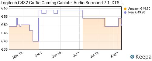 Storico dei prezzi Amazon e affiliati XV-logitech-g432-cuffie-gaming-cablate-audio-surround-7-1