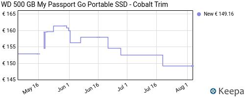 Storico dei prezzi Amazon e affiliati VS-western-digital-wd-my-passport-go-ssd-portatile-500-gb-blu