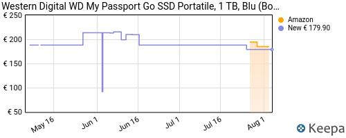 Storico dei prezzi Amazon e affiliati XC-western-digital-wd-my-passport-go-ssd-portatile-1-tb-blu