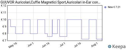 Storico dei prezzi Amazon e affiliati ZD-guuvor-auricolari-cuffie-magnetici-sport-auricolari-in-ear