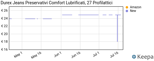 Storico dei prezzi Amazon e affiliati MG-durex-jeans-preservativi-comfort-lubrificati-27