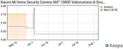 Storico dei prezzi Amazon e affiliati G3-xiaomi-mi-home-security-camera-360-1080p-videocamera-di