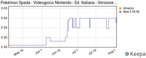 Storico dei prezzi Amazon e affiliati N1-pok-mon-spada-nintendo-switch
