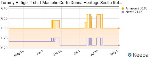 Storico dei prezzi Amazon e affiliati G8-tommy-hilfiger-heritage-crew-neck-graphic-tee-maglietta