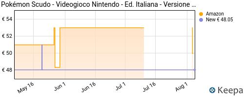 Storico dei prezzi Amazon e affiliati 25-pok-mon-scudo-nintendo-switch