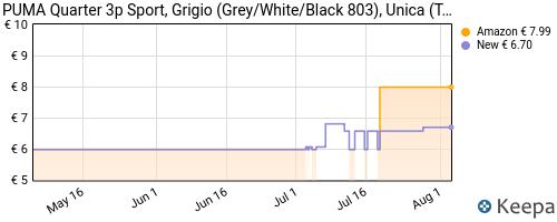Storico dei prezzi Amazon e affiliati JV-puma-quarter-3p-sport-grigio-grey-white-black-803-unica