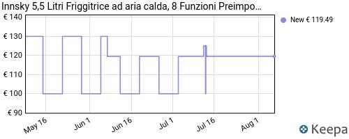 Storico dei prezzi Amazon e affiliati B6-innsky-5-5-litri-friggitrice-ad-aria-calda-8-funzioni