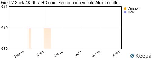 Storico dei prezzi Amazon e affiliati K5-fire-tv-stick-4k-ultra-hd-con-telecomando-vocale-alexa-di