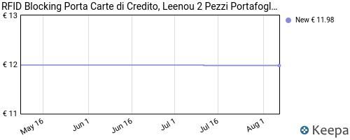 Storico dei prezzi Amazon e affiliati ZF-rfid-blocking-porta-carte-di-credito-leenou-2-pezzi