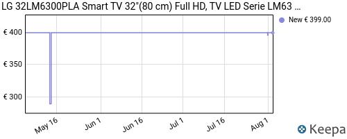 Storico dei prezzi Amazon e affiliati GQ-lg-32lm6300pla-aeu-tv-81-3-cm-32-full-hd-smart-tv-wi-fi