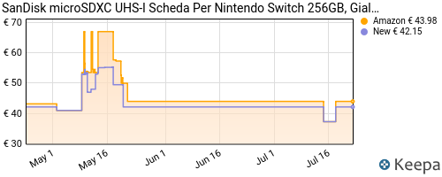 Storico dei prezzi Amazon e affiliati L7-sandisk-microsdxc-uhs-i-scheda-per-nintendo-switch-256gb