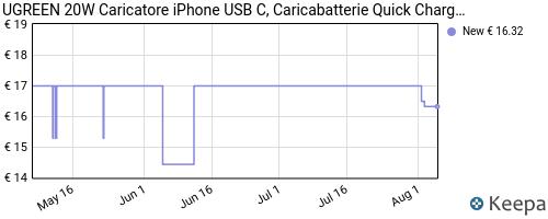Storico dei prezzi Amazon e affiliati CZ-ugreen-caricatore-usb-c-20w-caricabatterie-pd-quick-charge