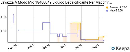 Storico dei prezzi Amazon e affiliati V9-lavazza-18400049-liquido-decalcificante-per-macchine-caff