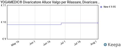 Storico dei prezzi Amazon e affiliati YS-yogamedic-tutore-alluce-valgo-correttore-6pz-separatore