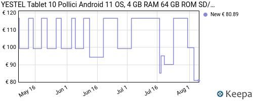 Storico dei prezzi Amazon e affiliati YD-tablet-10-pollici-yestel-tablet-android-10-0-con-4-gb-di-ram