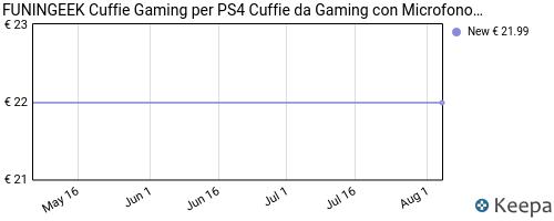 Storico dei prezzi Amazon e affiliati 54-funingeek-cuffie-gaming-per-ps4-cuffie-da-gaming-con