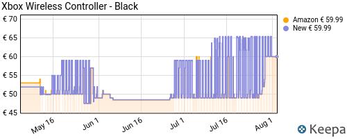 Storico dei prezzi Amazon e affiliati KD-xbox-wireless-controller-qat-00002-nero-carbone