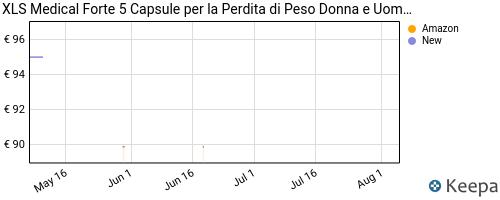 Storico dei prezzi Amazon e affiliati M9-xls-medical-forte-5-capsule-per-la-perdita-di-peso-adatto-a