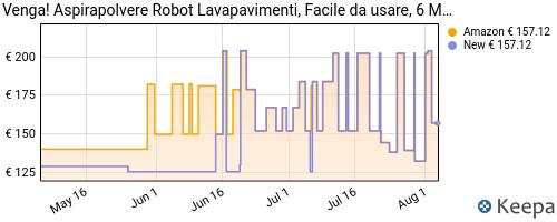 Storico dei prezzi Amazon e affiliati 3H-venga-aspirapolvere-robot-lavapavimenti-facile-da-usare-6