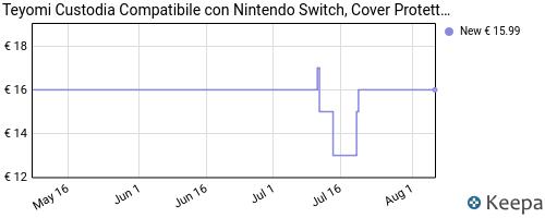 Storico dei prezzi Amazon e affiliati QR-teyomi-custodia-compatibile-con-nintendo-switch-cover