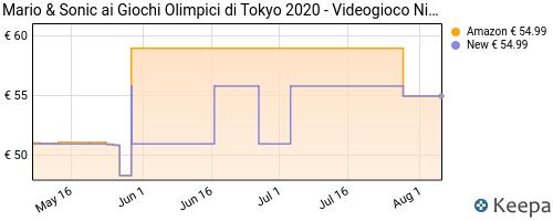 Storico dei prezzi Amazon e affiliati 92-mario-sonic-ai-giochi-olimpici-di-tokyo-2020-nintendo