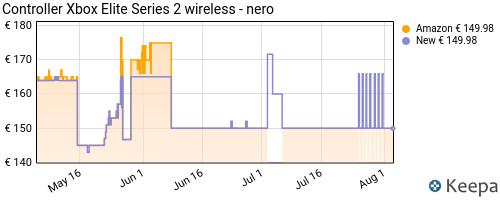 Storico dei prezzi Amazon e affiliati K1-xbox-wireless-controller-elite-series-2