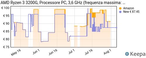 Storico dei prezzi Amazon e affiliati K8-amd-ryzen-3-3200g-processore-pc-3-6-ghz-frequenza