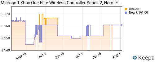 Storico dei prezzi Amazon e affiliati MG-microsoft-xbox-one-elite-wireless-controller-series-2-nero