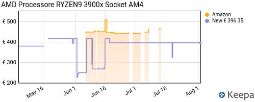 Storico dei prezzi Amazon e affiliati P9-amd-processore-ryzen9-3900x-socket-am4
