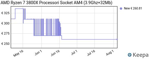 Storico dei prezzi Amazon e affiliati PJ-amd-ryzen-7-3800x-processori-socket-am4-3-9ghz-32mb